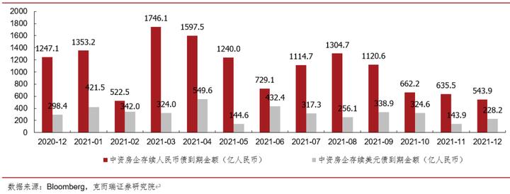 克而瑞证券:预计2021房企到期债务1.6万亿