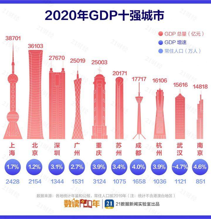 最新城市GDP百强榜:这个城市骤降39名!