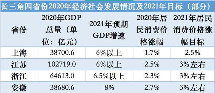长三角经济解读丨2021年沪苏浙皖GDP增速目标均超6%,一体化成政府工作报告重点