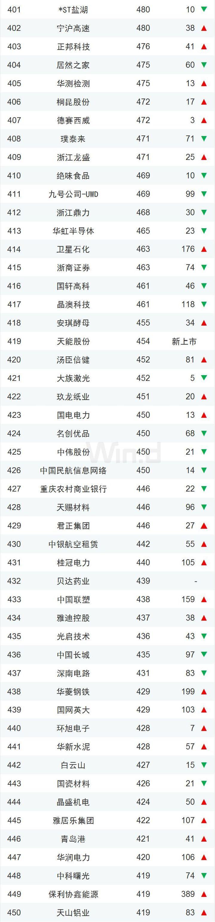一季度中国上市企业500强揭晓!11家公司市值超万亿