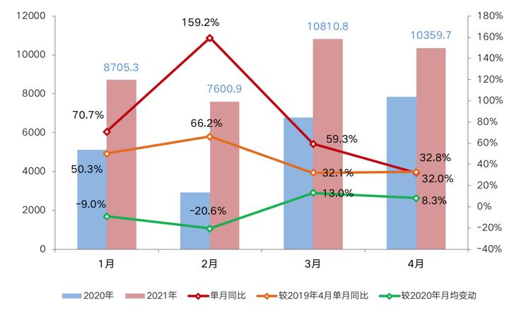 开局2021丨4月百强房企销售大增32%,多地成交创年内新高