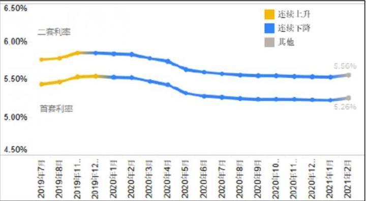 监管高压下的房贷:2月全国首套贷款利率环比普涨