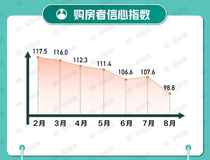 西安二手房参考价城市挂牌价环比下降0.8%