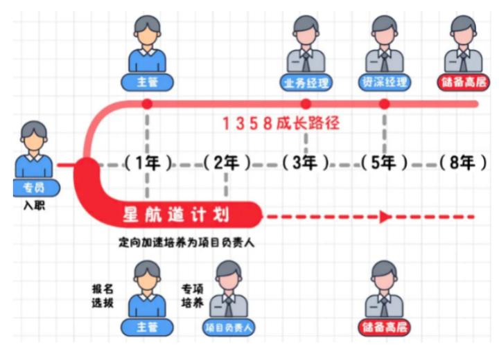 物管行业人力资本的特点与问题 | 「拆解」中国物管行业