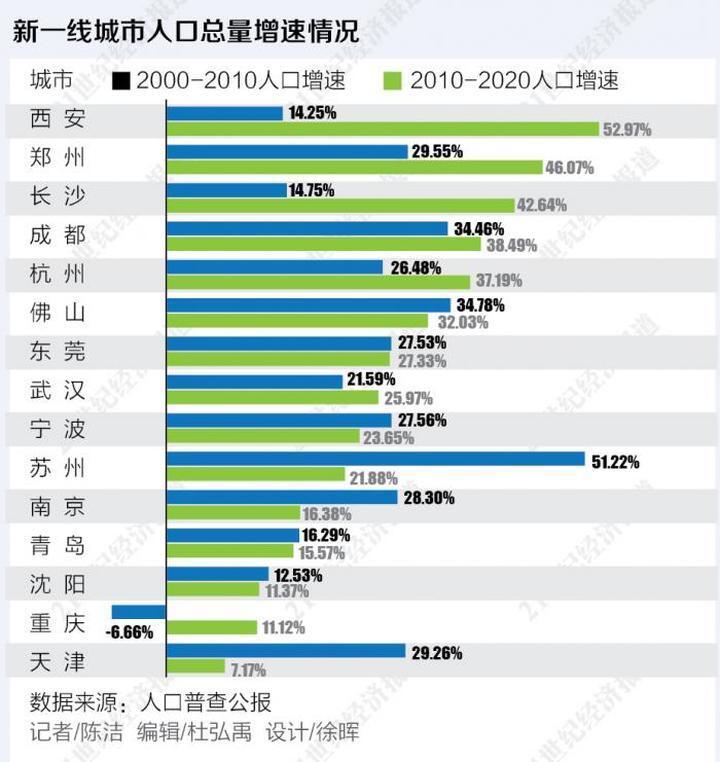 """新一线城市人口总量近2亿:杭州等11城进入""""千万人口俱乐部"""""""