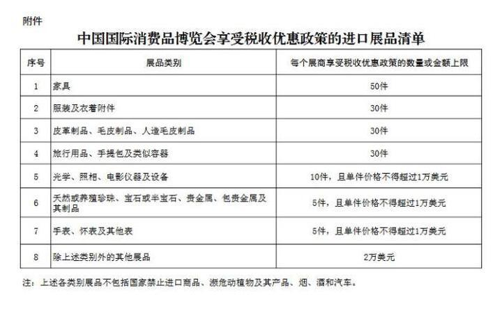 三部门明确消博会展期内销售的进口展品税收优惠政策