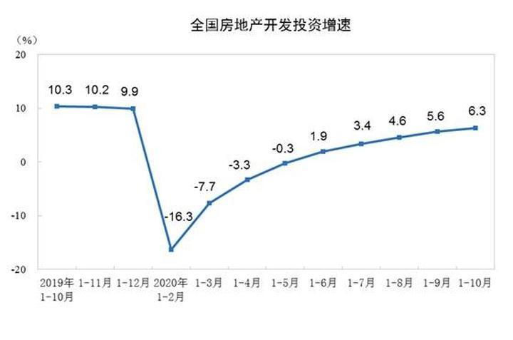 前10月全国房地产开发投资116556亿元 同比增长6.3% 前1