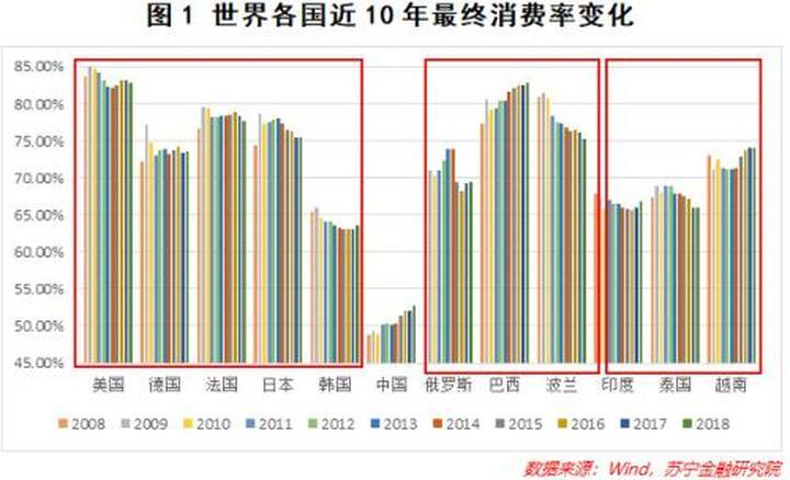 中国的居民消费在全世界处于什么水平?