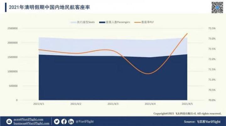 大数据显示:清明假期民航数据已超2019年同期