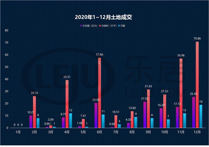 【土地篇】柳州全年土拍总揽金127亿元!价量同比皆降