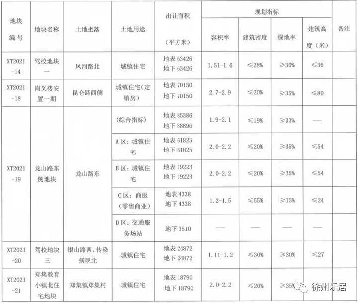 徐州第二批集中供地正式挂牌,提前锁定明年楼市趋势