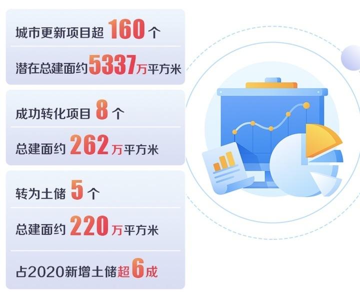 中海:城市更新项目货值均达数百亿元