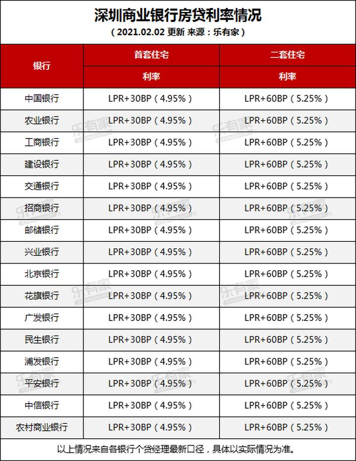 最新最全!湾区各城银行房贷利率表出炉!