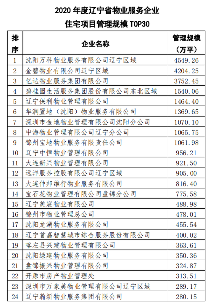 辽宁省房地产行业协会发布2020年物业服务行业管理规模大数据