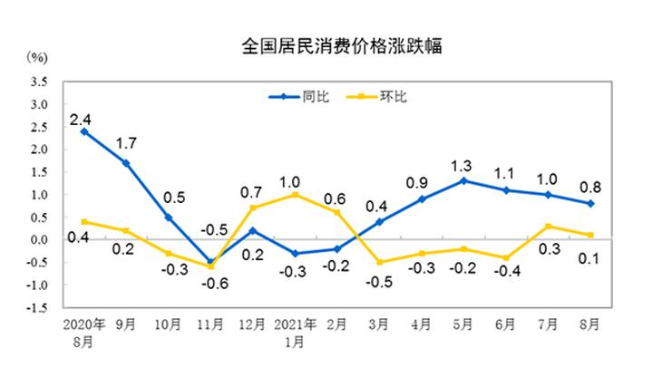 统计局:8月份CPI同比上涨0.8% 居住价格上涨5.9%