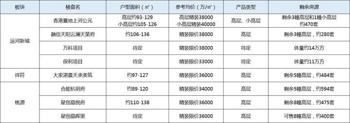 主城门槛价,杭州300-400万预算还有68盘供应