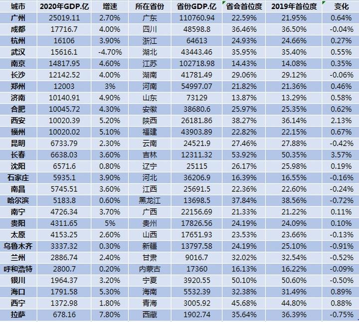 位列第8!济南入围全国省会城市GDP十强,表现亮眼