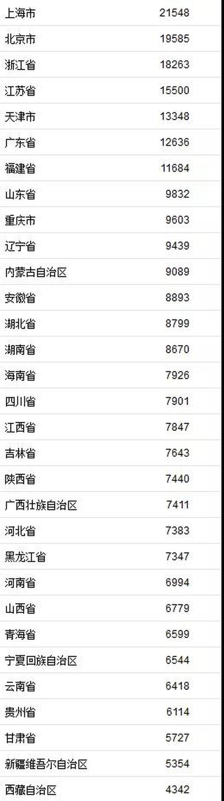 一季度广西居民人均收入7411元!你给国家拖后腿了吗