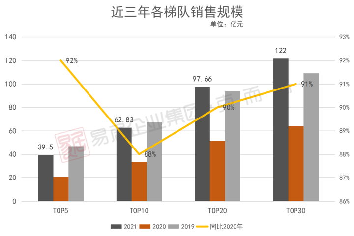 重磅 | 克而瑞2021年1月长沙房地产销售排行榜