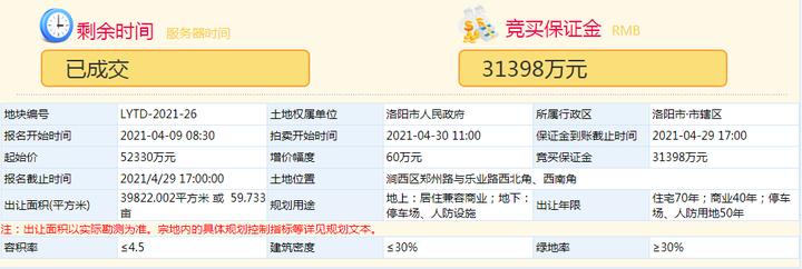 中弘5.23亿拿下涧西核心区60亩商住地块!