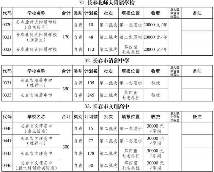 聚焦!长春43所普通高中2021年招生计划公布!