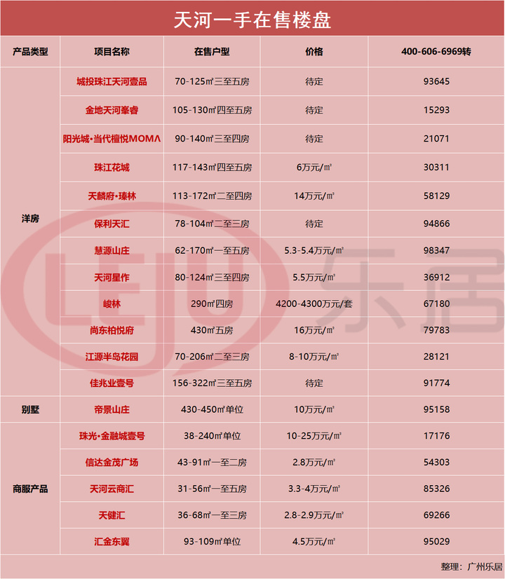 436个新盘!200个二手盘!广州最新11区房价曝光