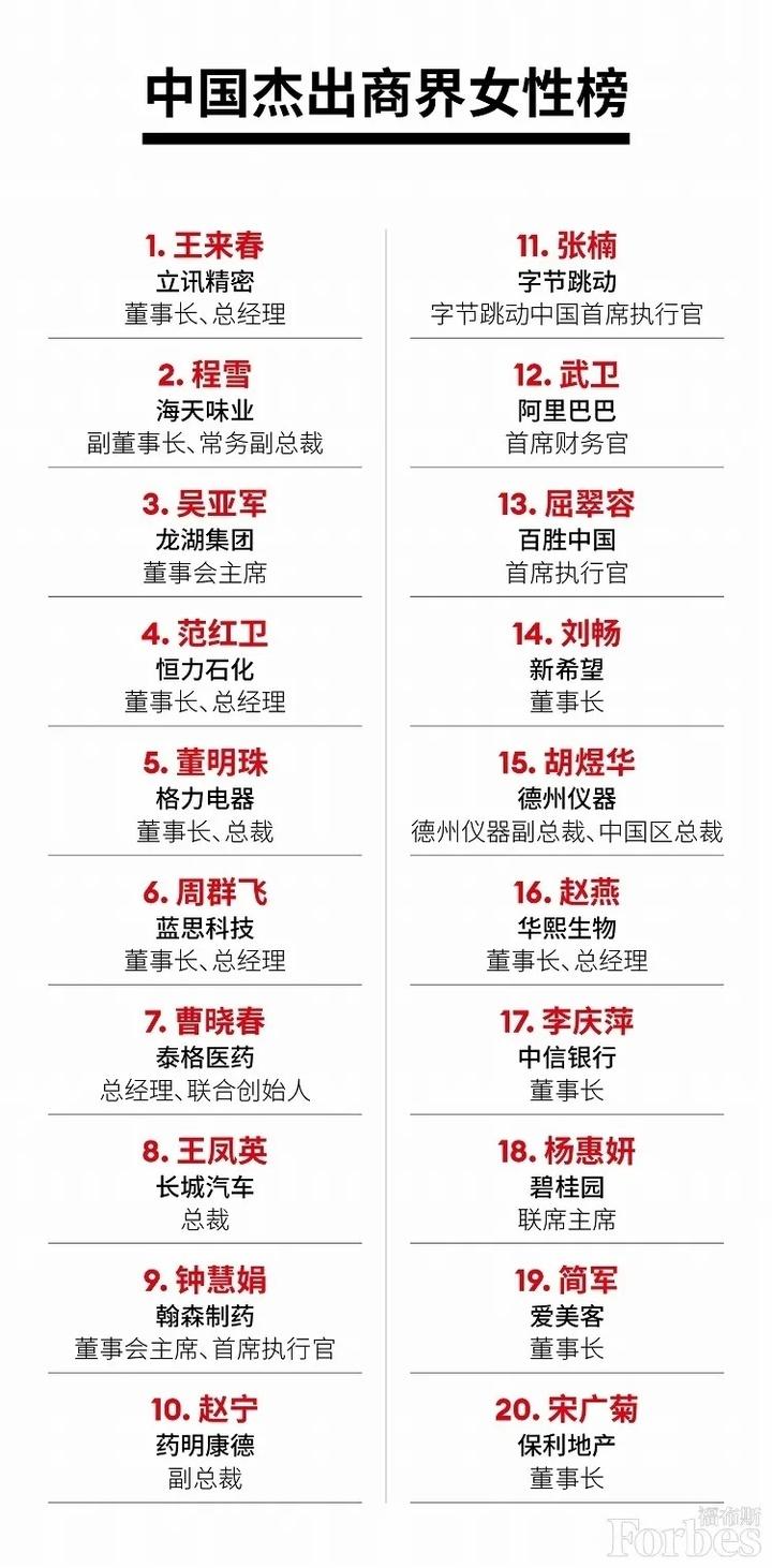 福布斯中国杰出商界女性:地产界吴亚军 杨惠妍 宋广菊上榜