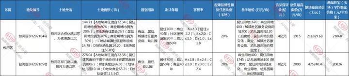 合肥追地 包河2宗涉宅地9月17日出让,最高毛坯限价21868元/㎡