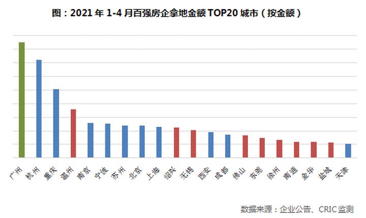 2021年4月中国房地产企业新增货值TOP100排行榜