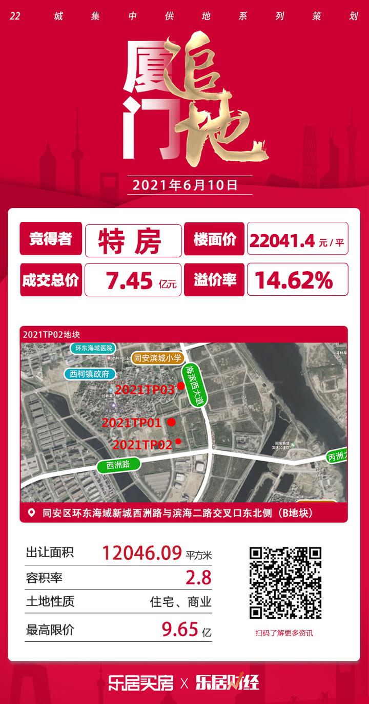 成交楼面价22041.4元/㎡!特房7.45亿夺同安2021TP02地块