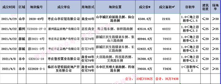 楼市网|2021年4月开发许可证及预售证汇总