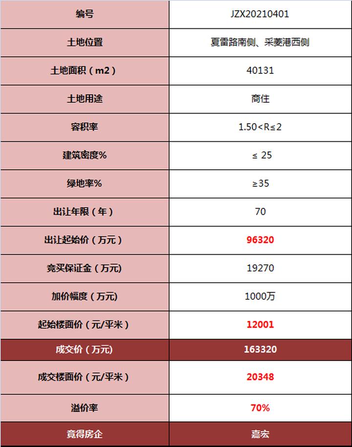 """20348元/㎡ 丽华板块迎来常州""""地王"""""""