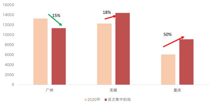 """广锡渝三城土拍""""撞期"""",集中供地下竞拍热度分化"""