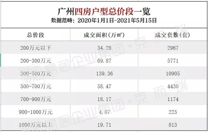 """广州三胎底气:26285套四房业主""""生得起""""?"""
