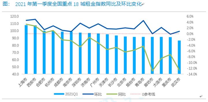 报告:3月租房成交量环比涨幅近90% 预计二季度继续升温