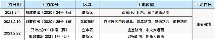 康桥/万科/华侨城续费成功!2月还有4宗住宅待拍!总起拍价超20亿