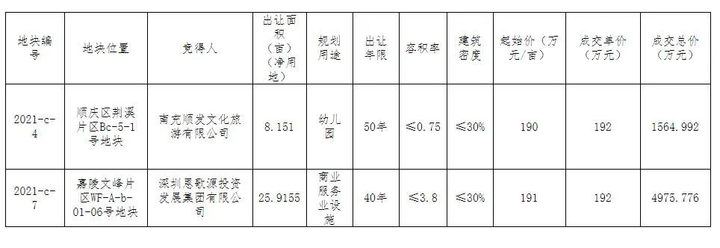 南充:文峰嘉陵检察院对面商业用地成功出让,由深圳恩歌源摘得