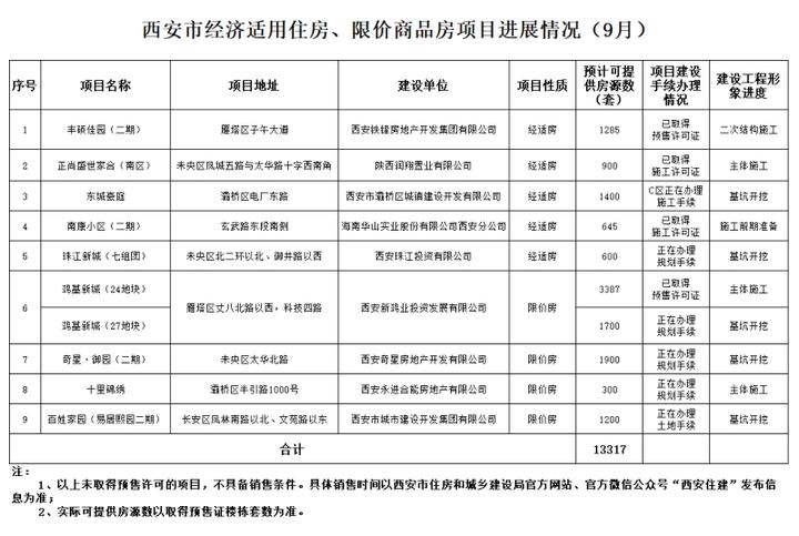 快讯!市建局公布9月份经适房、限价房项目进展情况及报名须知