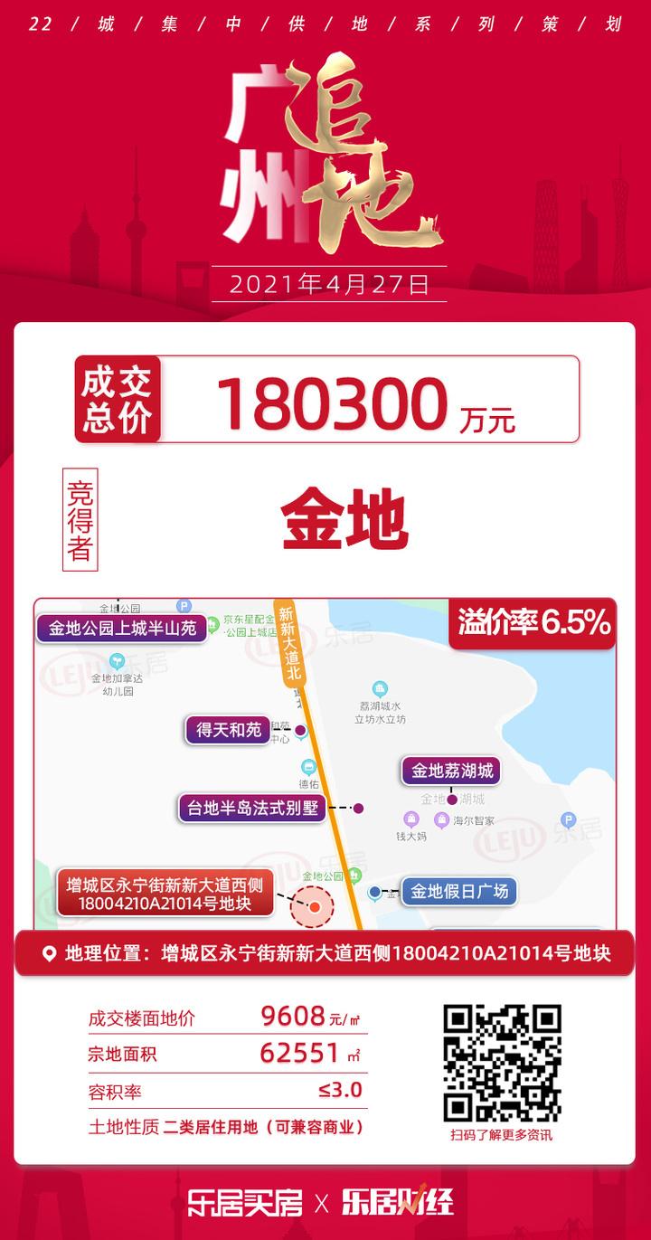 土拍快讯|楼面价9608元/㎡!金地18亿夺增城永宁街A21014号地块