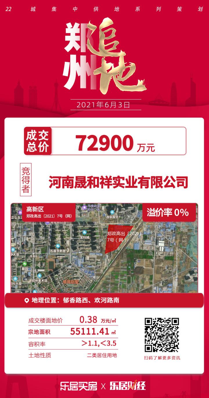 土拍快讯| 7.3亿元!河南晟和祥实业夺郑政高出7号地块