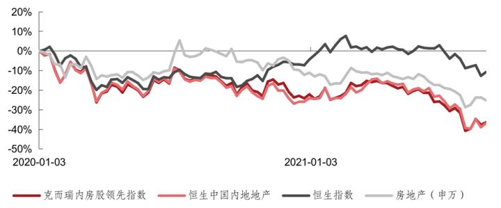 8月部分地产股补涨,克而瑞领先股指数跑赢大盘