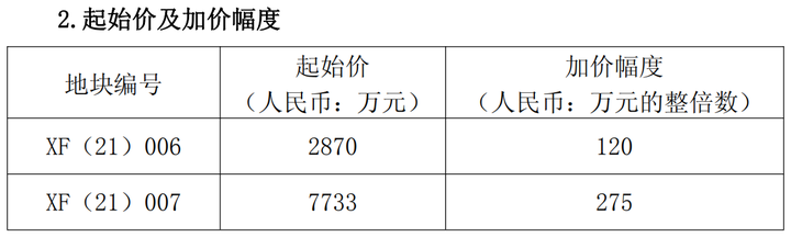 最高起始价7733万元 贵阳6.48万方商住地挂牌