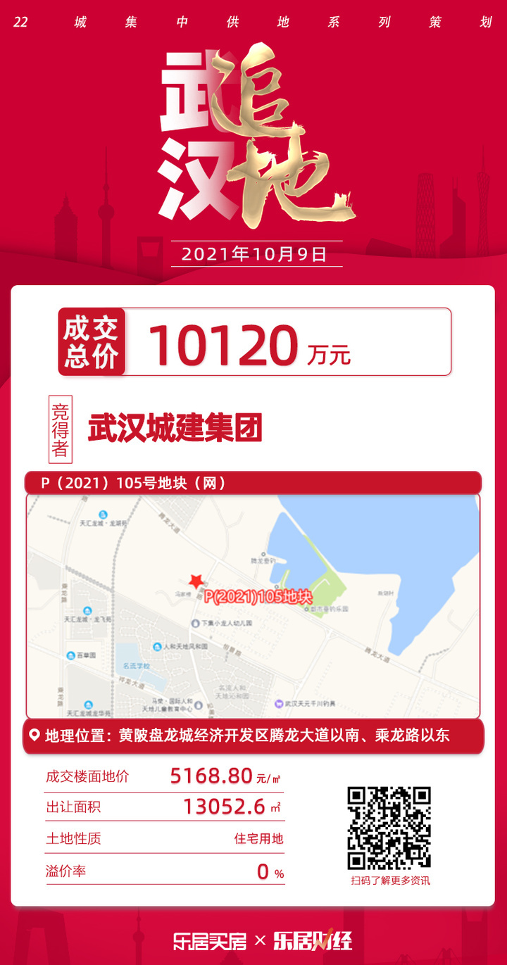 土拍快讯|武汉城建集团底价10120万元竞得P105号地块