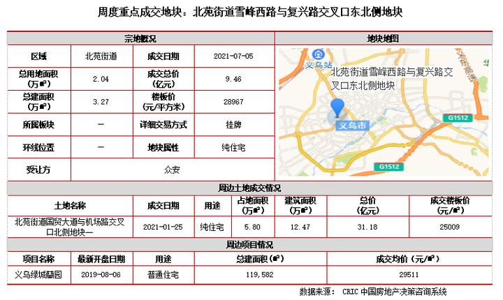 土地周报   土地成交规模走低,深圳公告二批次集中出让地块(7.5