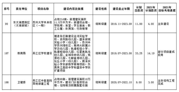 投资44.25亿!吴江教育资源升级!南师大附属学校今年9月投用!