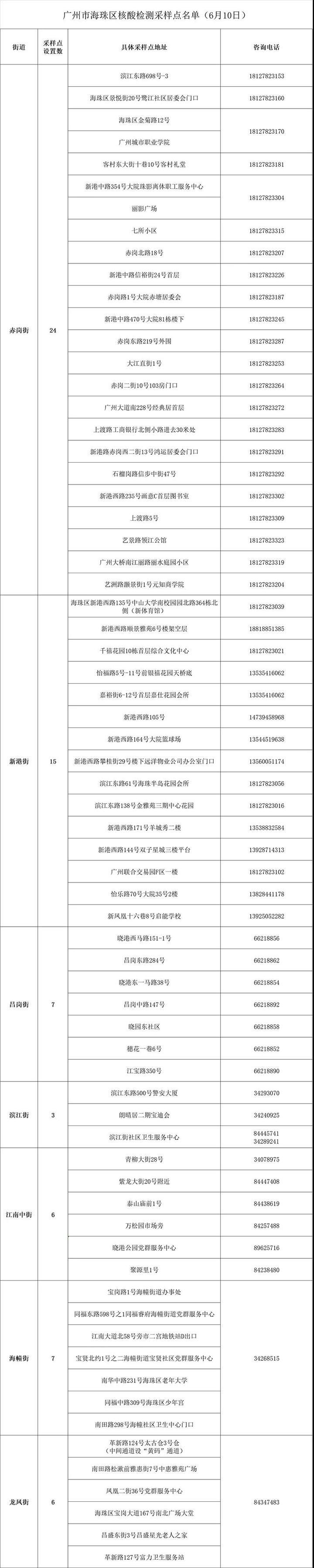 海珠:对13个街道辖区内全体居民进行第三次全员核酸检测