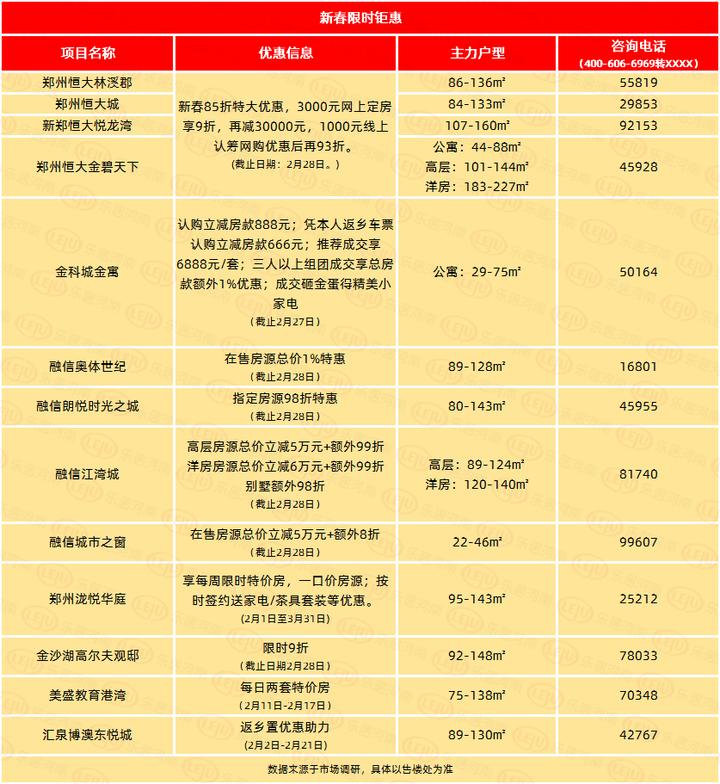 郑州2021春节楼市:售楼处优惠不停,线上云置业成购房主流!