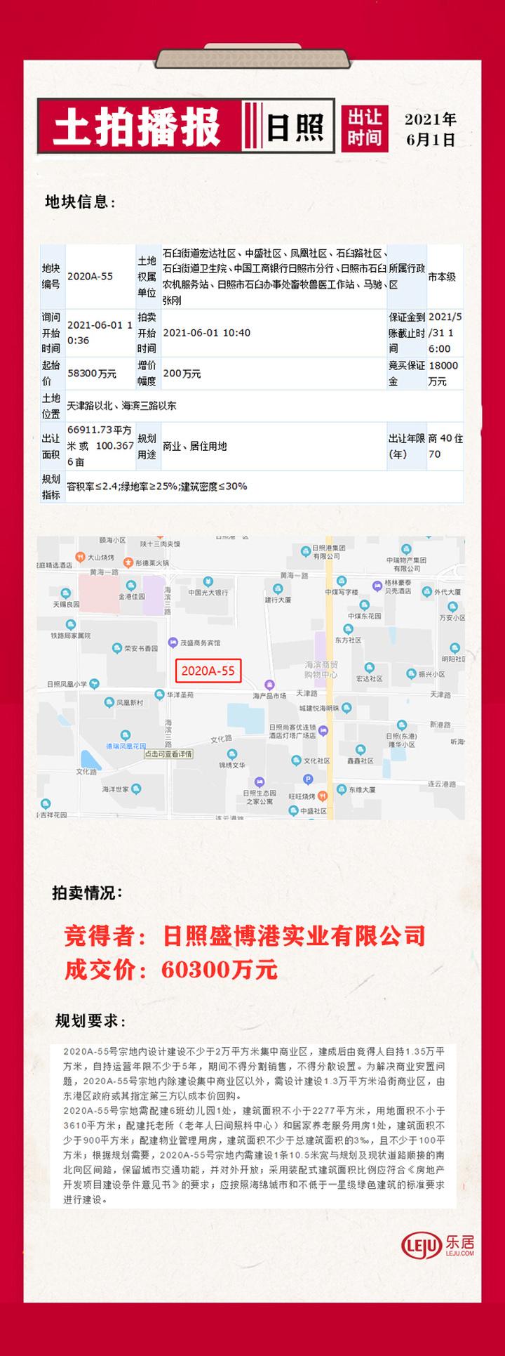 60300万元!日照盛博港实业有限公司成功竞得2020A-55地块!