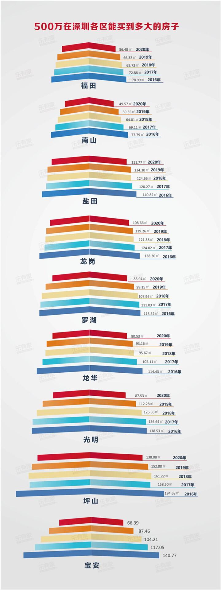 总价500万,你能在深圳买什么房?我都帮你列出来了!