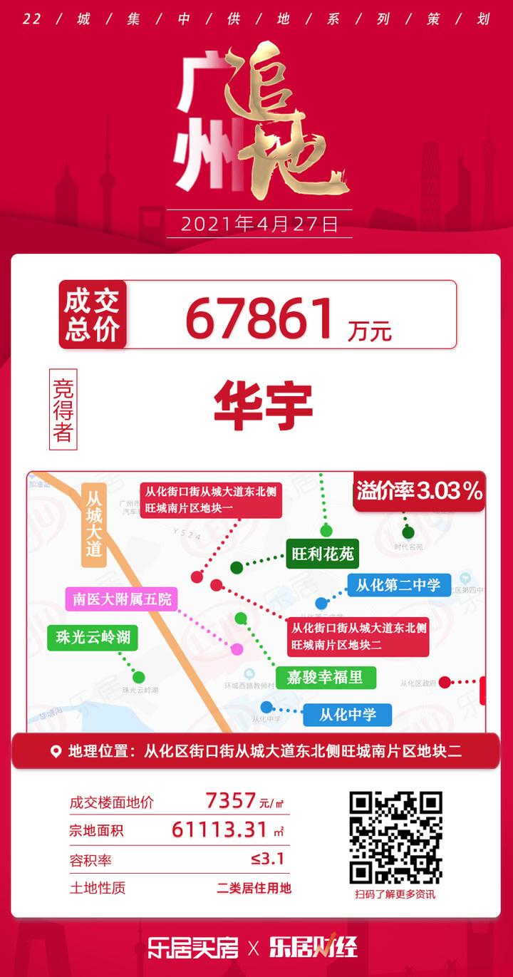 土拍快讯|华宇6.79亿夺从化街口街从城大道东北侧地块二